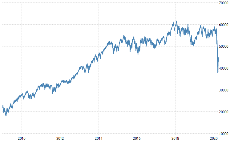 Chart: Performance of the FTSE/JSE All Share Index over the past ten years (2009/01/01 – 2020/03/31)