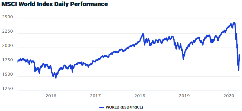 MSCI World Index Daily Performance