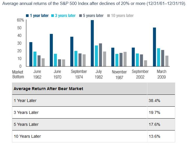 Average Annual returns of the S&P 500 index