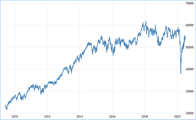 Chart: Performance of the FTSE/JSE All Share Index over the past ten years (2009/03/01 – 2020/06/30)