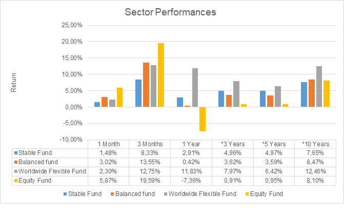 Sector Performances