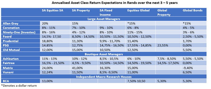 expected annual asset class return expectations over the next 3 – 5 years