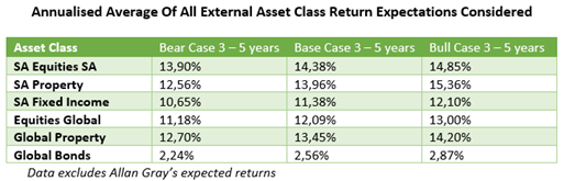 Annualised Average Of All External Asset Class Return Expectations Considered