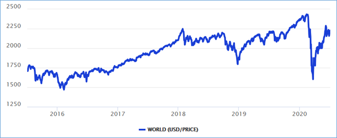 World Equity Index over 5 years in dollar terms