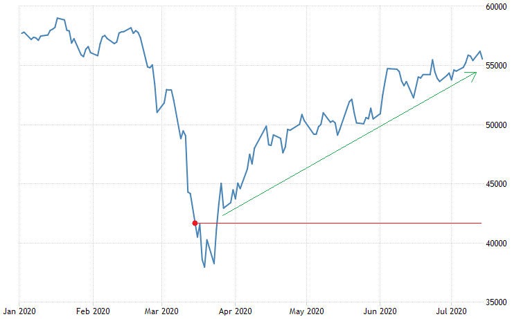 Chart: FTSE/JSE All Share Index year to date performance ending 14th of July 2020