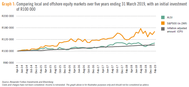 Graph comparing local and offshore equity markets