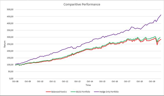 Graph of Comparitive Performance 2