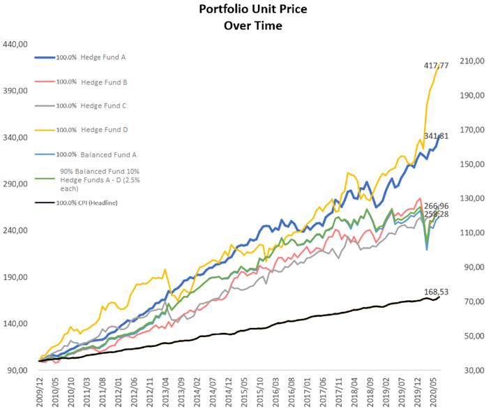 Graph of portfolio unit price over time.