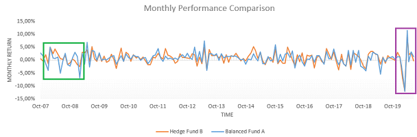 Hedge Fund B