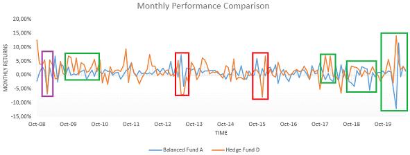 Hedge Fund D