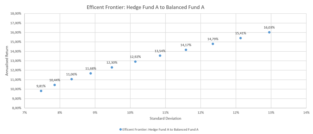 Hedge Fund A Efficient Frontier