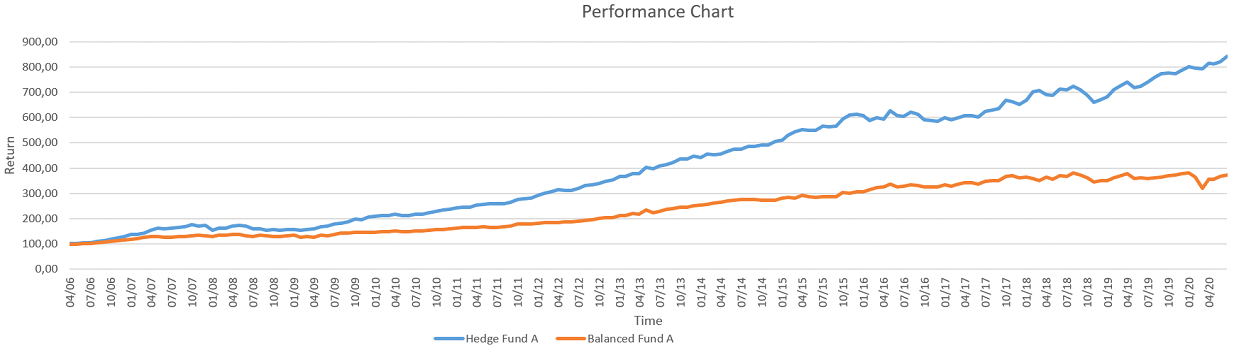 Hedge Fund A Performance Chart