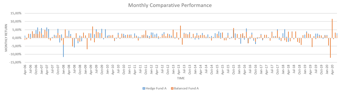 Hedge Fund A Monthly Comparitive performance