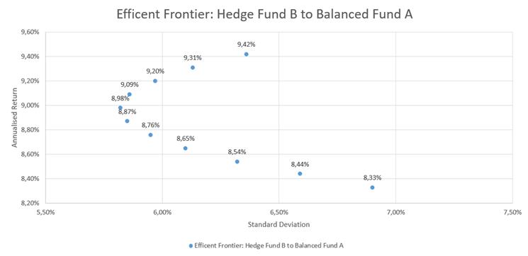 Hedge Fund B Efficient Frontier