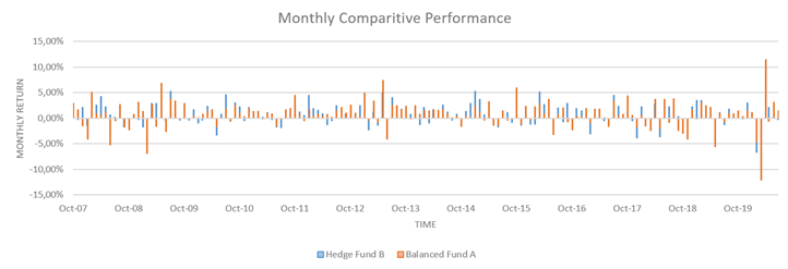 Hedge Fund B Monthly Comparitive performance