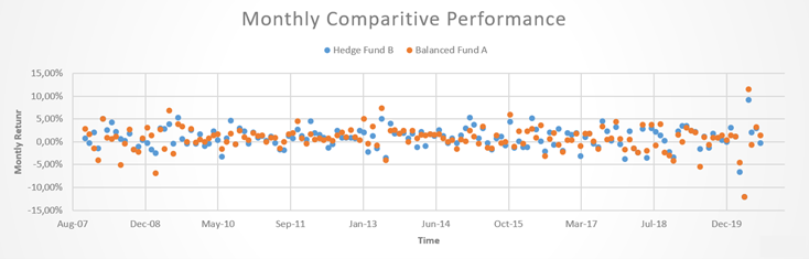 Hedge Fund B Monthly Comparitive performance 2