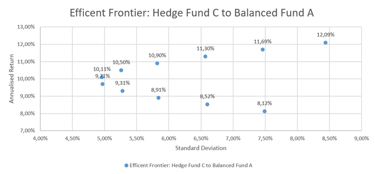 Hedge Fund C Efficient Frontier