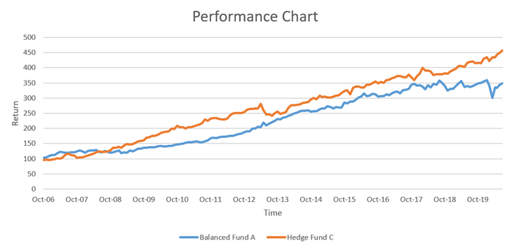 Hedge Fund C Performance Chart
