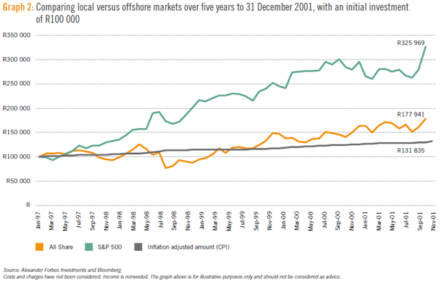 Graph comparing local and offshore equity markets 3