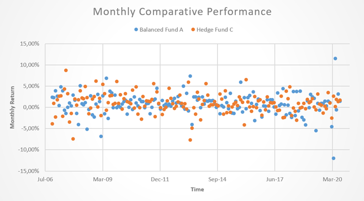 Hedge Fund C Monthly Comparitive performance 2
