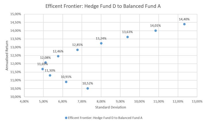 Hedge Fund D Efficient Frontier