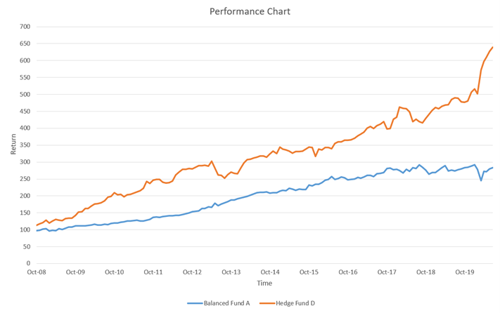 Hedge Fund D Performance Chart