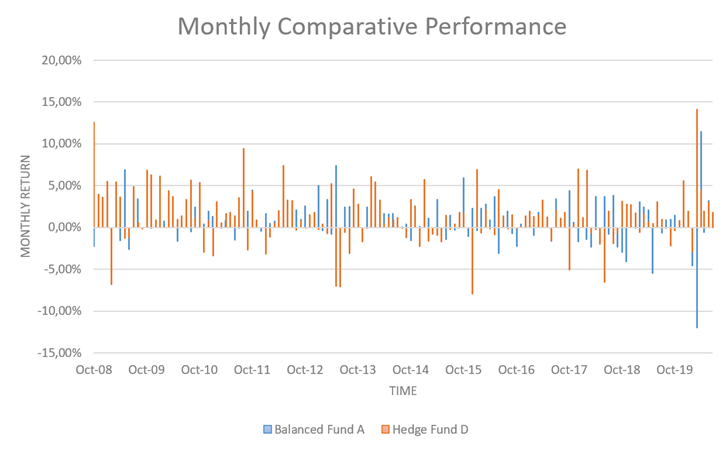 Hedge Fund D Monthly Comparitive performance