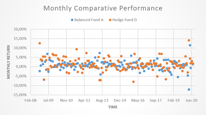 Hedge Fund D Monthly Comparitive performance 2