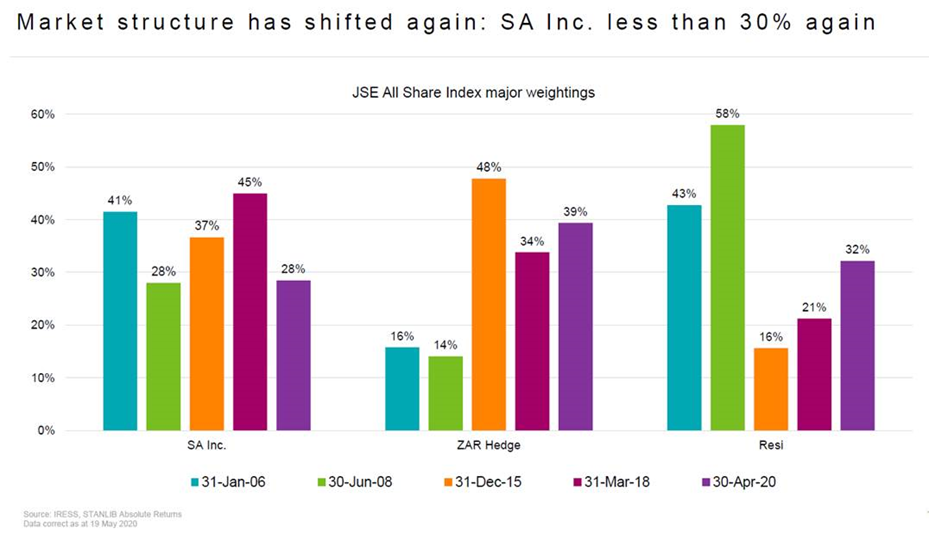 JSE all Share Index Graph
