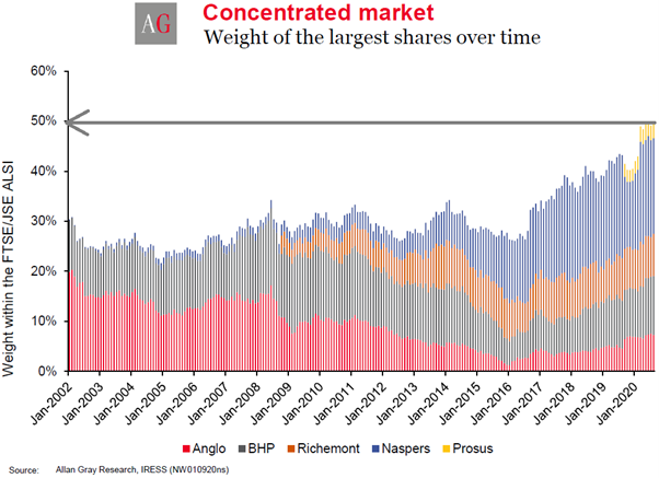 Weight of largest shares over time