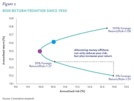 line graph showing Risk/return frontier since 1950