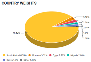 Pie Chart of Country Weights