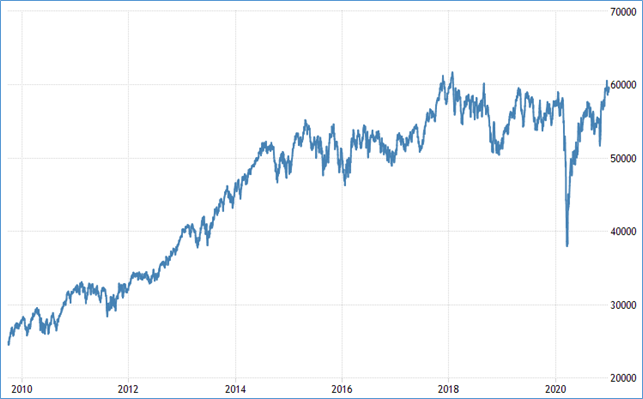 Chart: Performance of the FTSE/JSE All Share Index over the past ten years