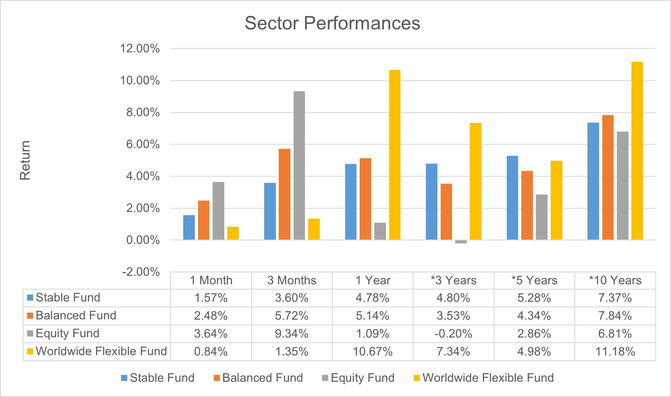 Chart: Sector Performances