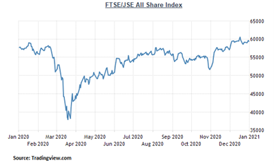 Chart: JSE ALL SHARE INDEX