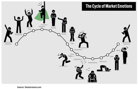 Chart: The cycle of market emotions