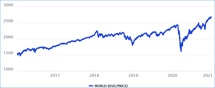 Chart: World Equity Index over 5 years in dollar terms