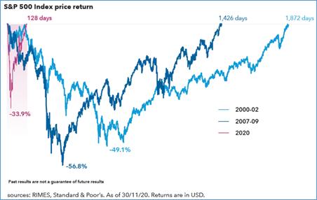 Chart: S&P 500 index price return.