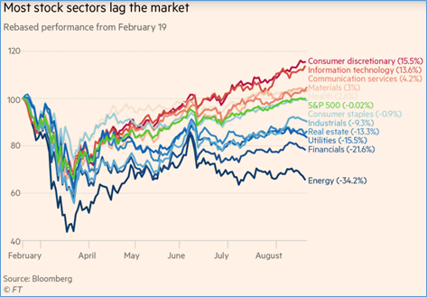 Chart: Most Stock Centers Lag the Market.